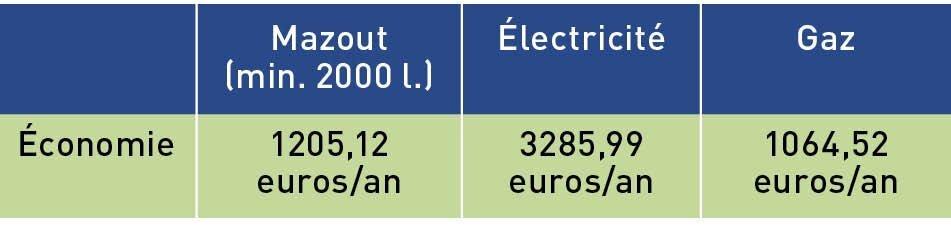 Economies d'énergie châssis