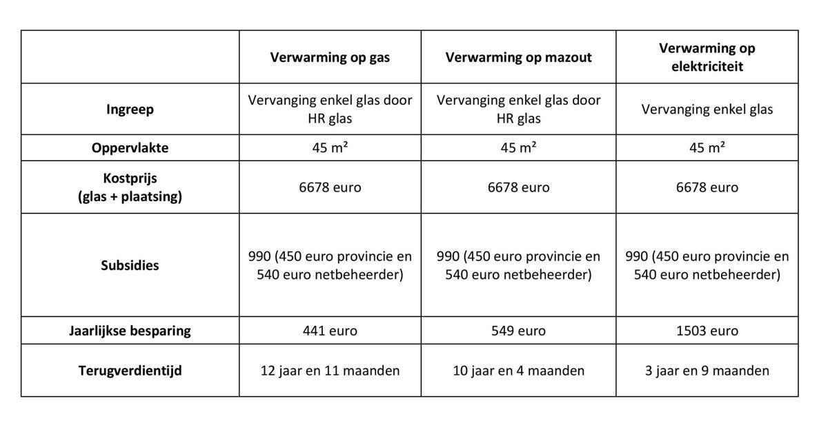 Energie besparen ramen